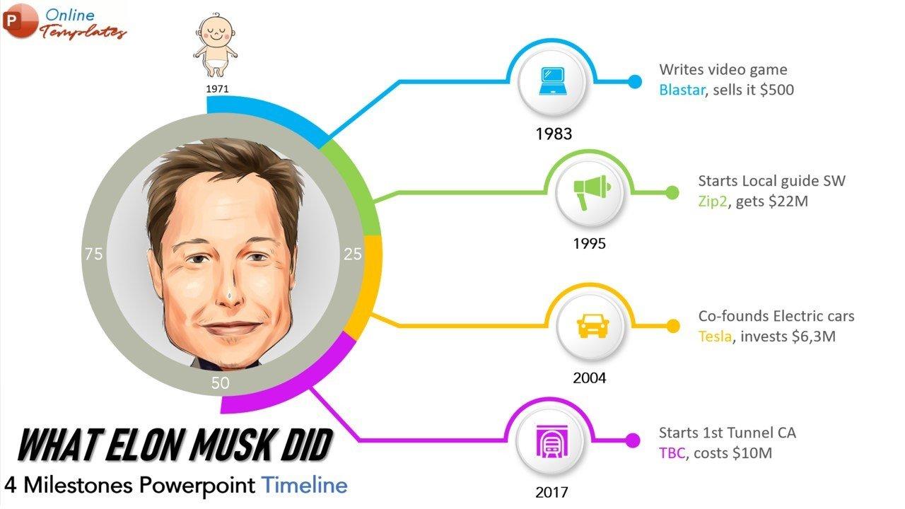 Four Milestones Powerpoint Timeline Animated Template