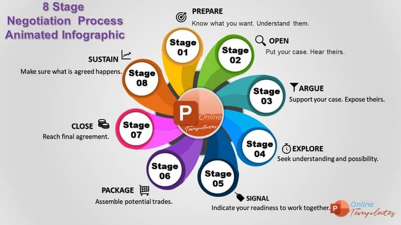 Eight-Stage Negotation Process Animated Infographic