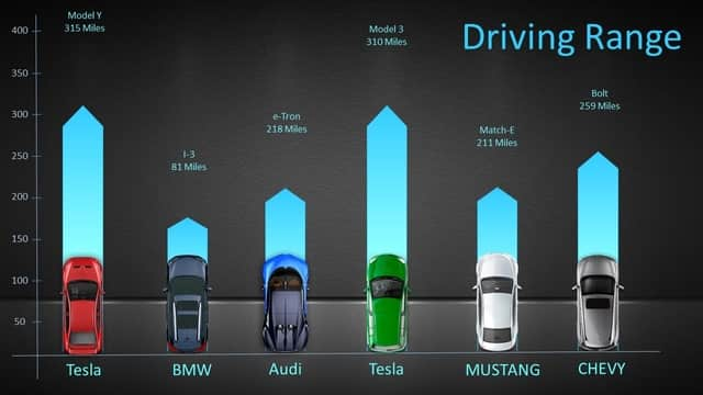 Timeline Electric Cars Range Powerpoint Template